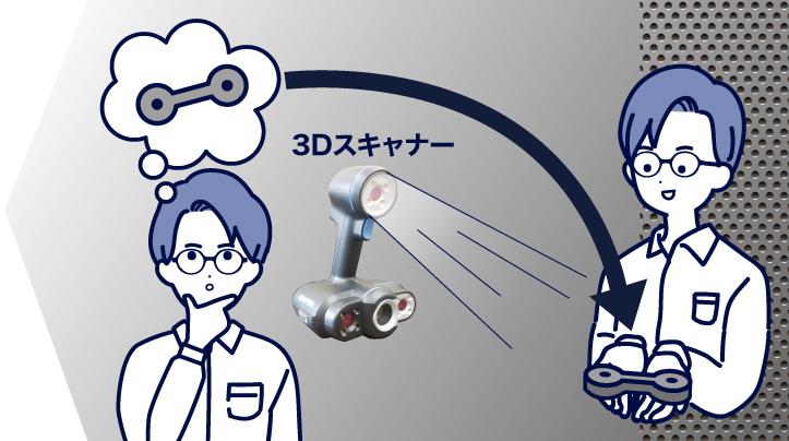 3Dスキャナー事業